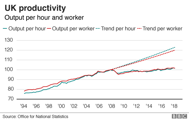 A graph showing UK productivity output per hour and worker where, after a steady upward trend since the mid-nineties, output plateaus around 2008